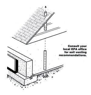 Basement Construction Checklist The Concrete Network