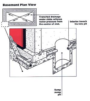 basement construction checklist the concrete network the concrete