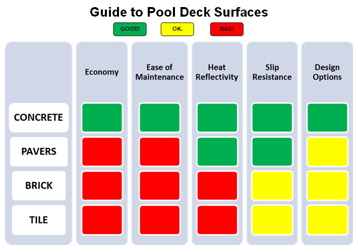 Swimming Pool Surface Comparison Chart : Pool deck surface material comparison the concrete network