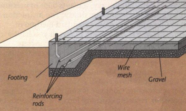 Concrete encased electrode page 11 for Slab on grade foundation cost