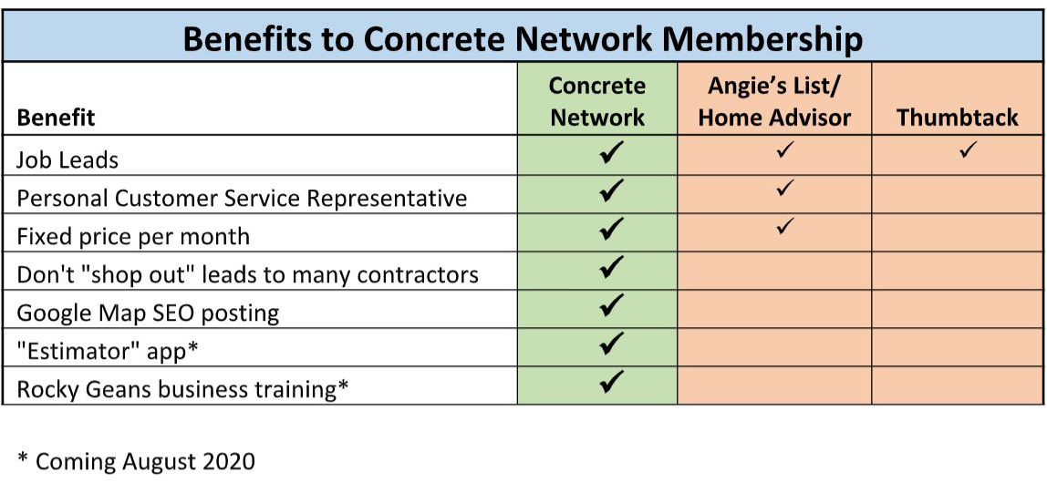 Benifits of joing Concrete Network