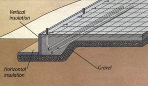 Concrete foundation three types of concrete foundations for Monolithic pour foundation