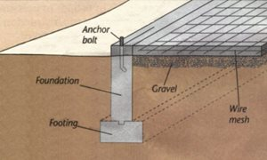 Concrete foundation three types of concrete foundations for Raised foundation types