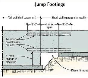 Concrete Footing Solutins To Common Problems The