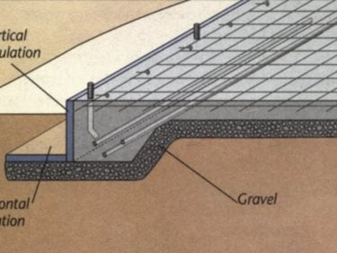 Concrete foundation three types of concrete foundations for Garage slab thickness