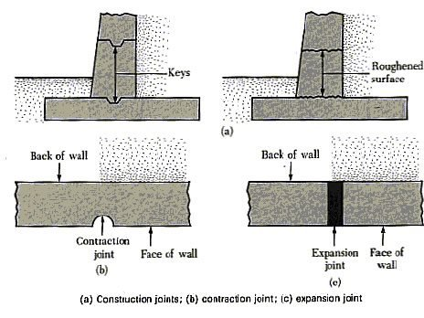 Provisions For Joints In The Construction Of Concrete