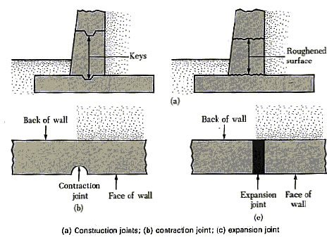 Wall Joints Site ConcreteNetwork.com ,