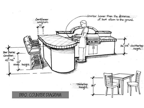 Standard Heights and Dimensions for Outdoor Kitchen Design  : bbq counter diagrams the green scene12087 from www.concretenetwork.com size 550 x 412 jpeg 38kB