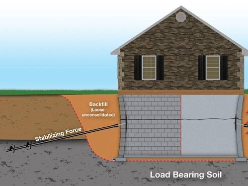 Using Helical Tiebacks To Fix Bowed Basement Walls