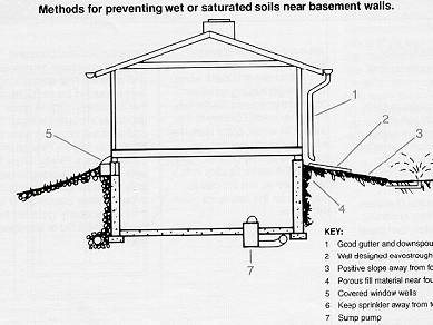 Drainage Boards For Foundation Waterproofing The