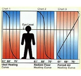 Radiant Floor Heat Frequently Asked Questions The