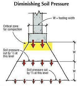 Concrete Footing Fundamentals- Soil Types and Bearings