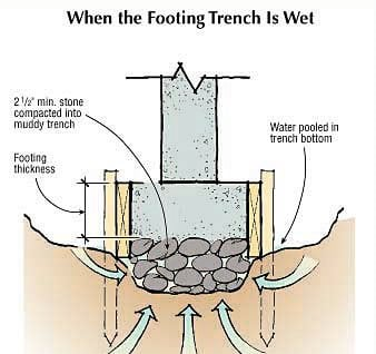 Concrete Footing Solutins to Common Problems - The Concrete