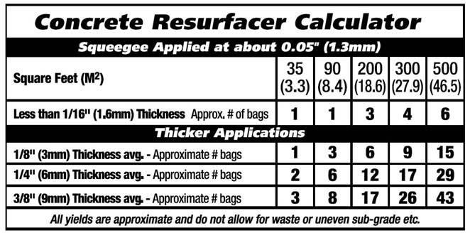 Concrete Calculator, Resurface Calculator Products Quikrete