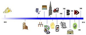Timeline Site ConcreteNetwork.com ,