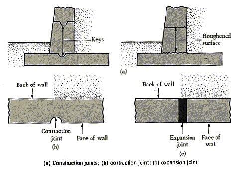 Wall Joints Site ConcreteNetwork.com ,