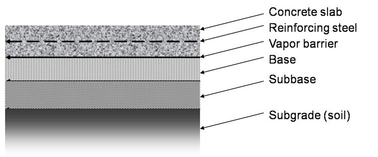 Subgrades Amp Subbases For Concrete Slabs The Concrete Network