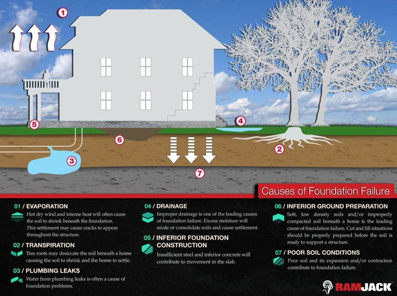 Will My Homeowners Insurance Cover Foundation Issues
