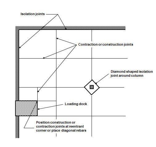 Purpose Of Concrete Joints In Slabs The Concrete Network